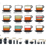 Coffee Examples